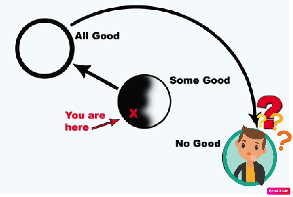Revision To The Three Circles Model?